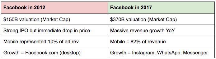 quanto vale facebook