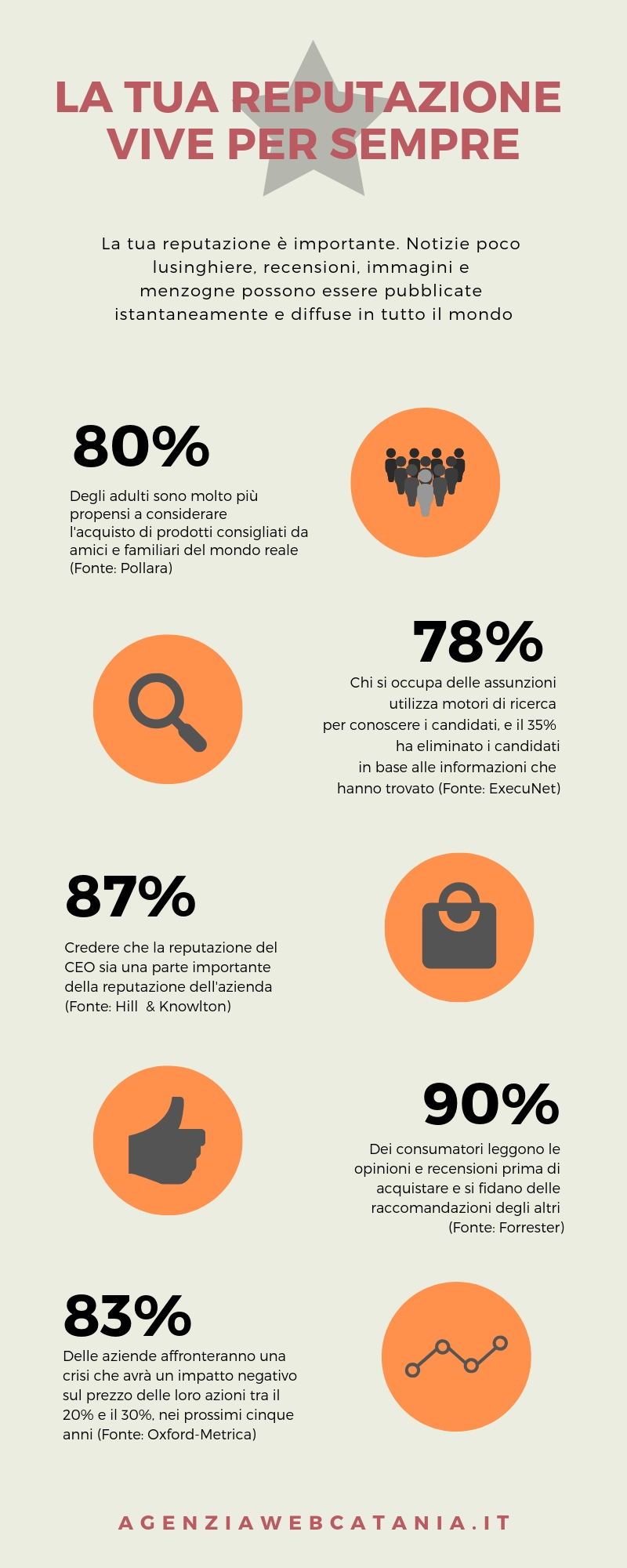 Infografica Reputazione Online
