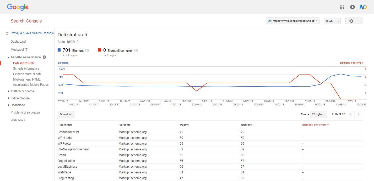 Dati Strutturati Google Search Console