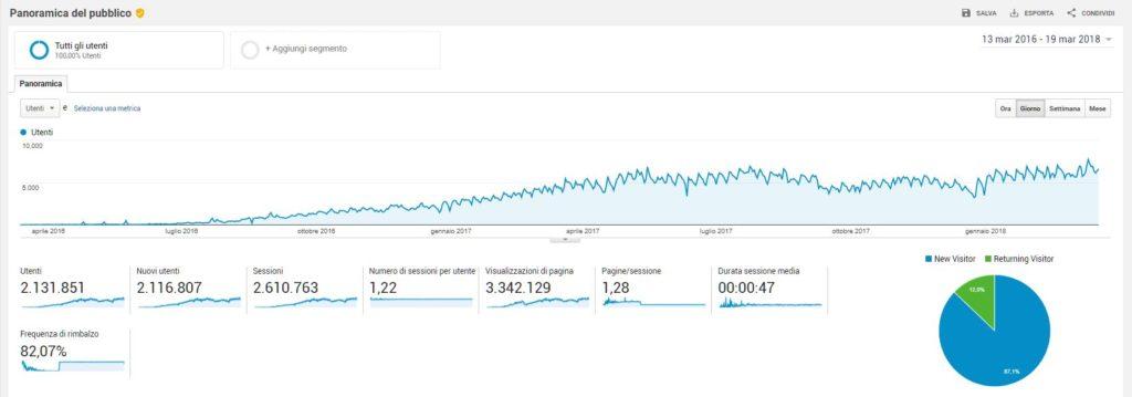 Miglioramento Visibilità Google