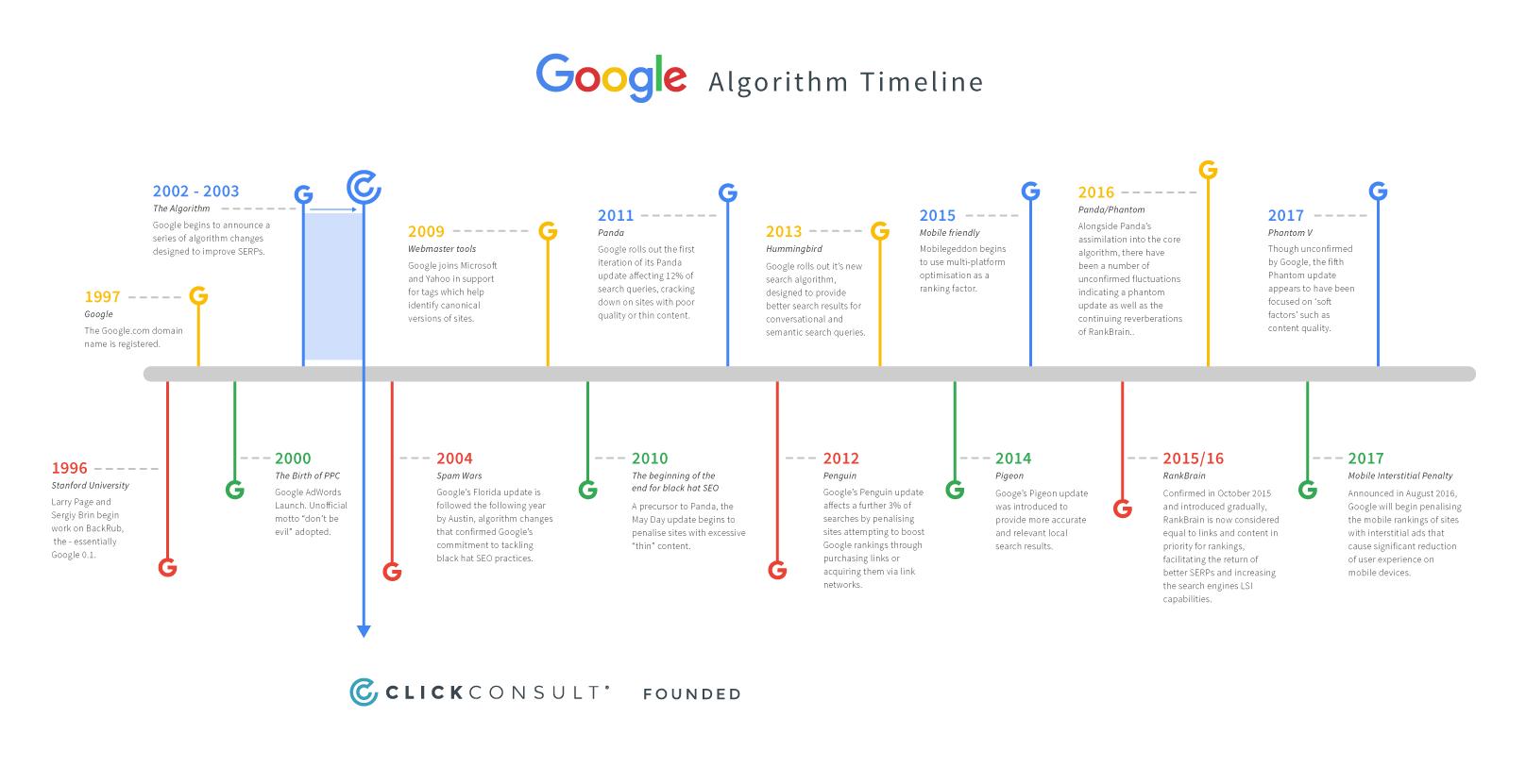 Google Algoritmi