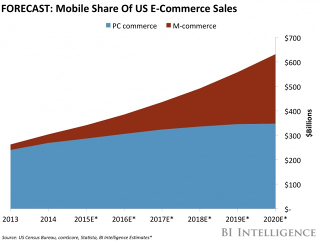 Mobile Share Ecommerce